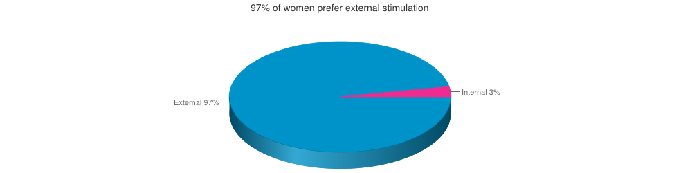 Australian women prefer external stimulation achieved with the magic wand massager by Hitachi